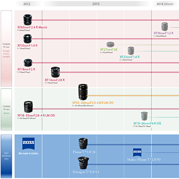 My Fujifilm X Lens road map. What does yours look like?