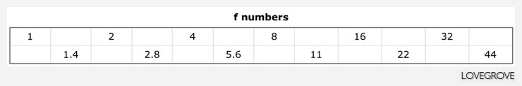 f numbers relationship is quite straightforward once you realise every other value is double or half.
