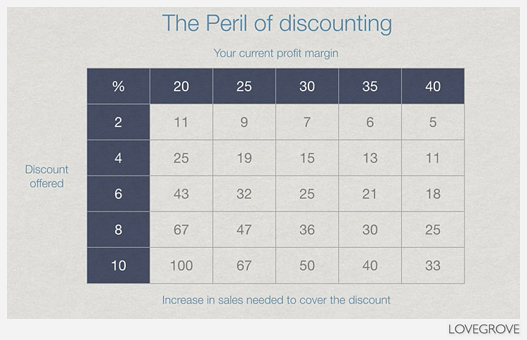 A chart showing why not to discount