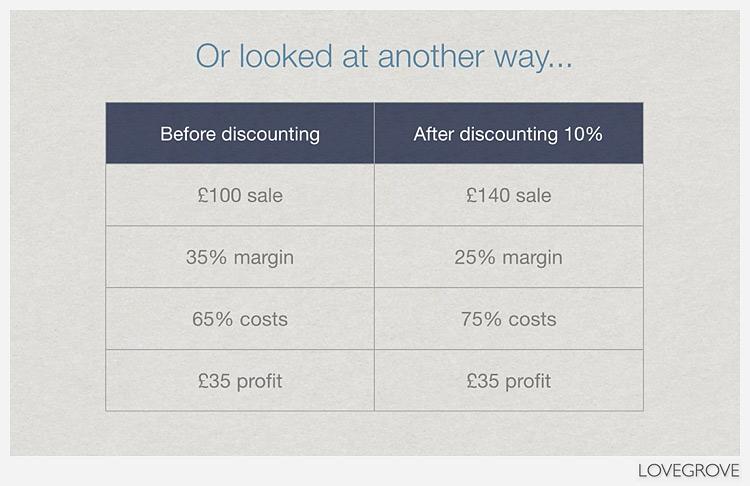 A chart showing the effects of discounting