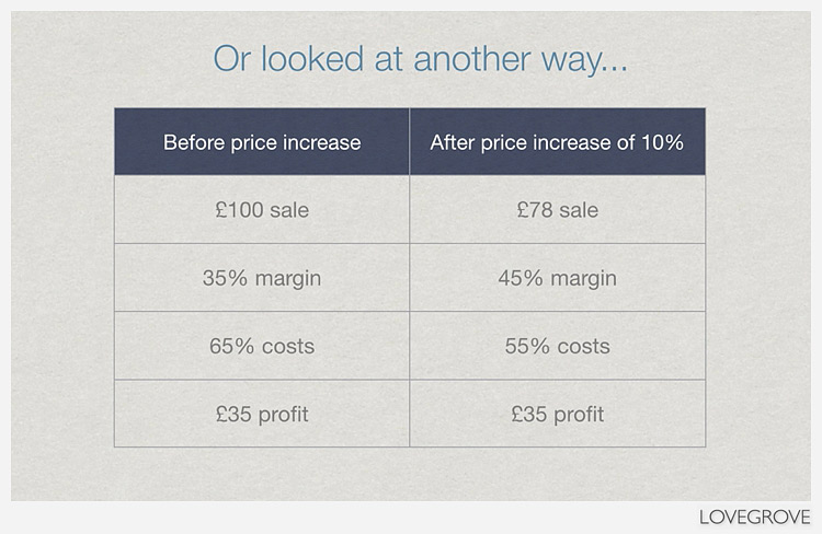 The benefits of increasing prices