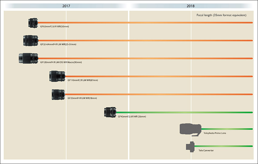The Fujifilm GF lens roadmap as published 19th April 2017